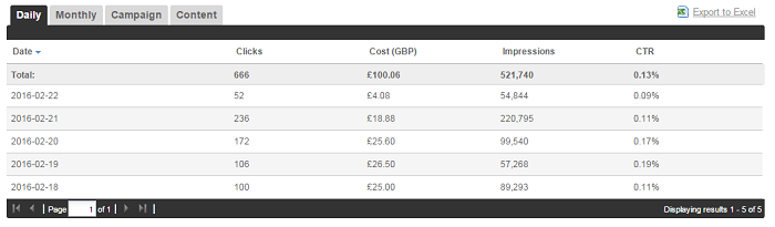outbrain pay per click results